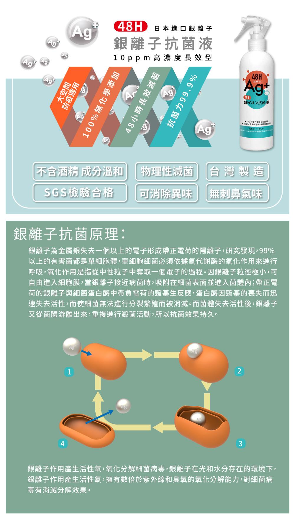 有個48h銀離子抗菌液瓶,說明不含酒精,台灣製造,SGS檢驗合格,物理抗菌原理
